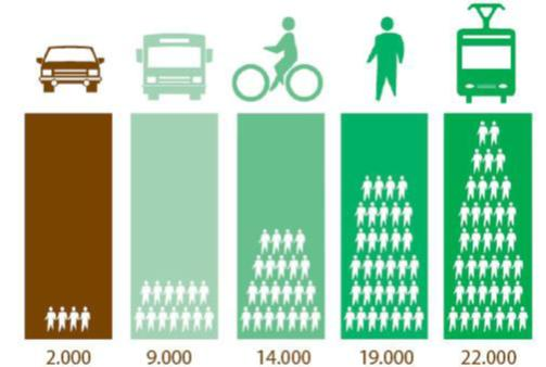 Fuente: UITP 2003 – Número de personas que pueden transitar en superficie por un carril de circulación de 3 a 5 m en 1h, en función del modo.