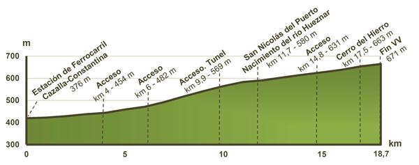 Perfil de la ruta. Totalmente accesible. (Fuente página web Vías Verdes)